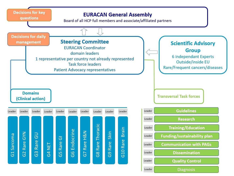 EURACAN Governance